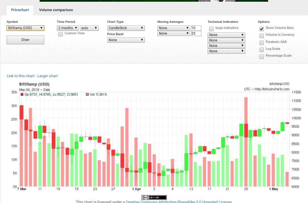 live cryptocurrency prices - Ecosia