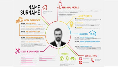 Tips Membuat CV yang Menarik, Baik dan Benar.