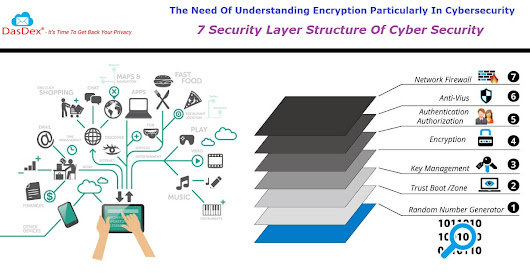 The Need Of Understanding Encryption Particularly In Cybersecurity