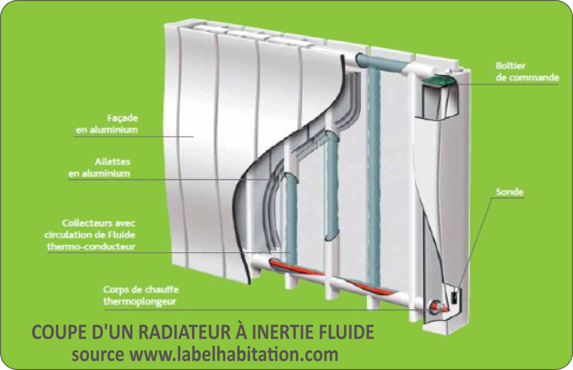 radiateur inertie seche fluide difference. Black Bedroom Furniture Sets. Home Design Ideas