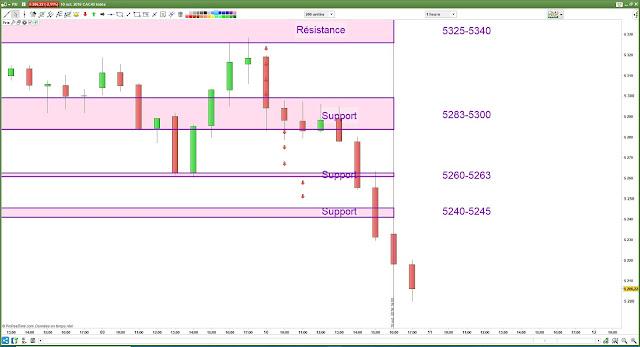 Plan de trade bilan cac40 [10/10/18]