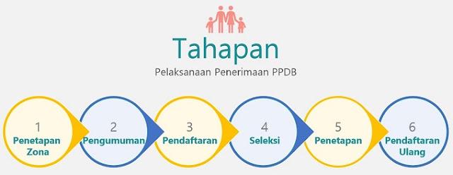Tahapan Pelaksanaan PPDB 2019