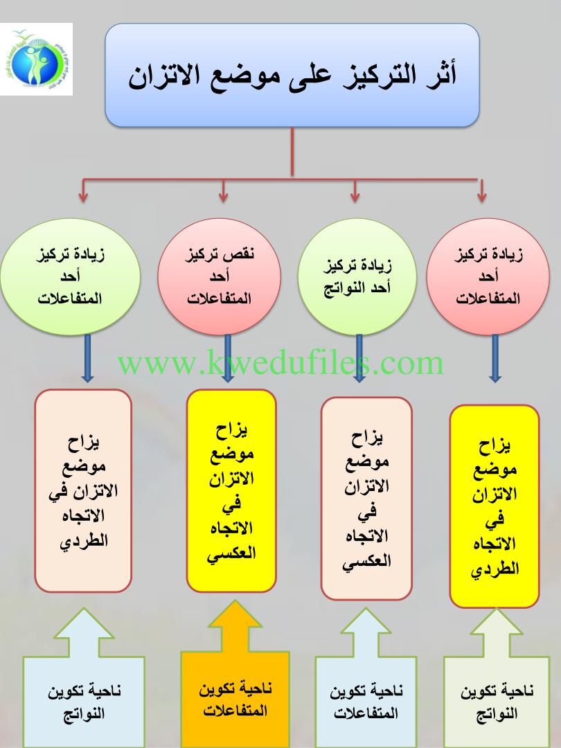 خرائط مفاهيم ع العصماء 2018 الصف الثاني عشر العلمي كيمياء الفصل الأول ملفات الكويت التعليمية