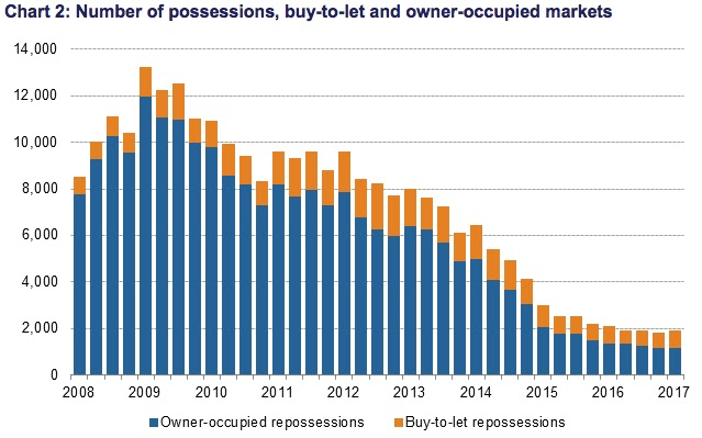 repossessions btl property april17