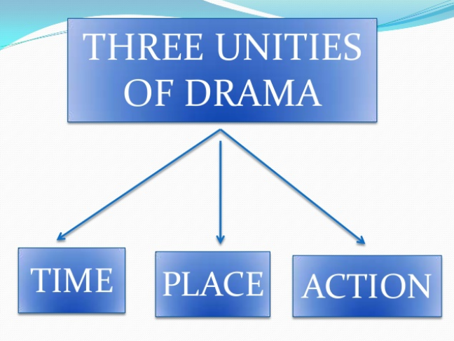 Three Unities of Drama: Literary Term