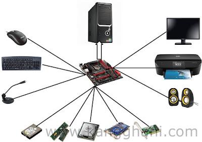 Komponen-Komponen Komputer Lengkap Berserta Fungsi dan Gambarnya