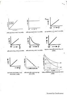 এইচ.এস.সি প্রস্তুতি-২০২০ | পদার্থবিজ্ঞান ১ম পত্র চূড়ান্ত সাজেশন ২০২০ | HSC  Physics first paper suggestion 2020 | HSC  Physics suggestion 2020