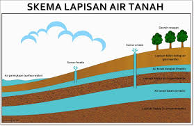 Mempelajari Air Tanah dalam Ilmu Bangunan