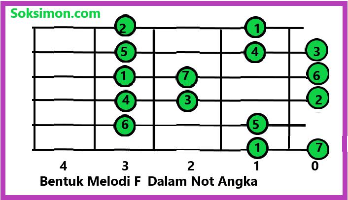 Belajar Kunci Melodi Gitar Dasar Rumus Melodi Untuk Pemula