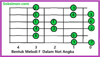 jalur melodi gitar dan rumus melodi F