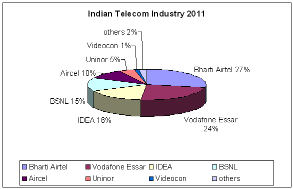 Telecom Comapnies market share in India