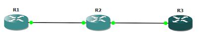 Тестовая сеть в GNS3