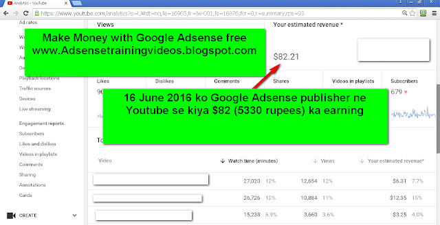 16 June 2016 ko Google Adsense publisher ne 5330 rupees ka earning youtube se kiya-see youtube analytic screenshot