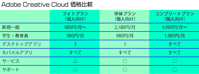 AdobeCC価格比較