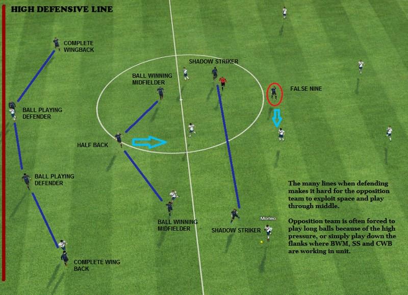 Defensive Block with high defensive line
