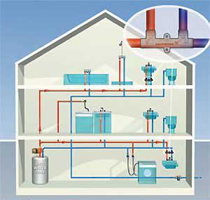 Vízvezeték hálózat kialakítása