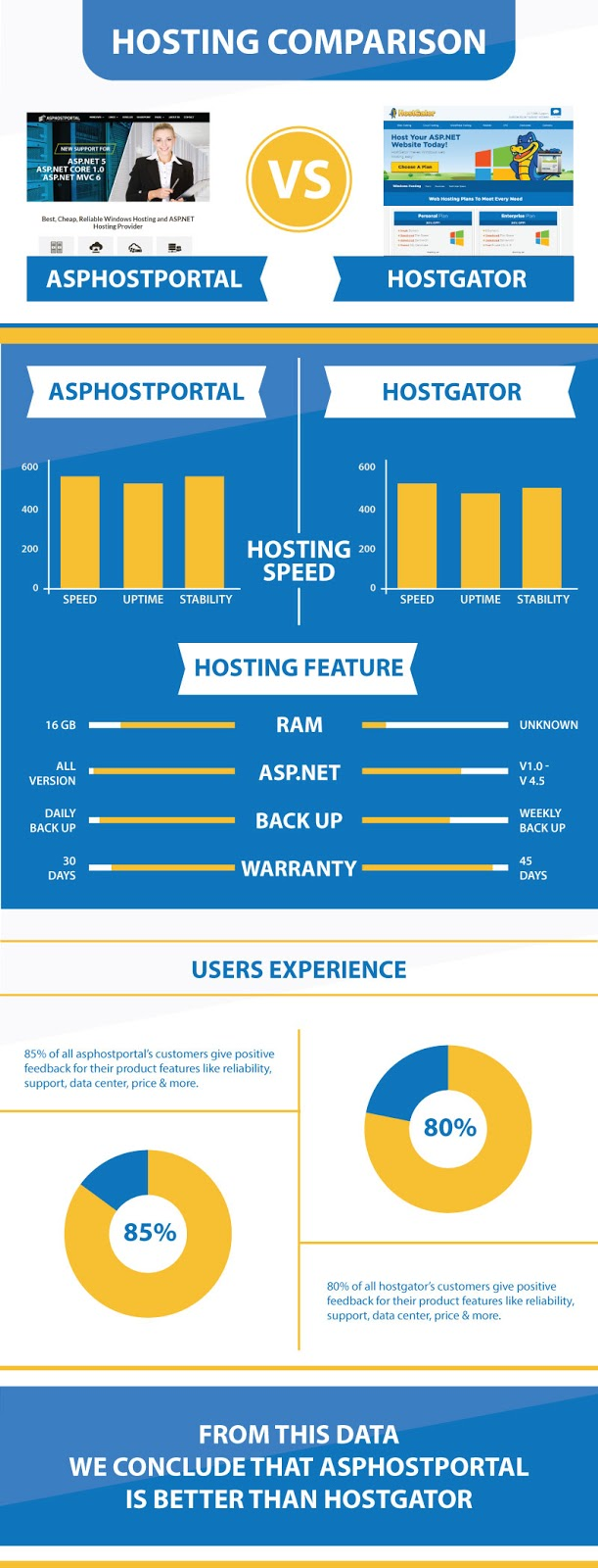 ASP.NET Core 1.0 Hosting Infographic | ASPHostPortal Vs HostGator