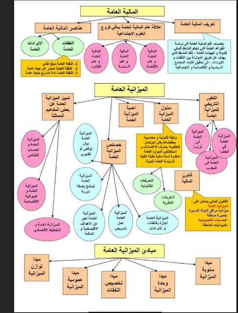 ملخص رائع وجميل على شكل خطاطات لمادة قانون الميزانية الفصل الثالث قانون بالعربية