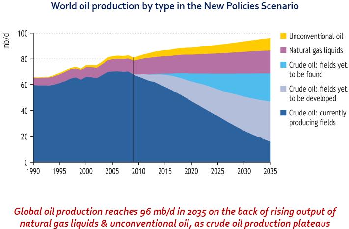eae337c1183 Di recente è stato presentato l ultimo World Energy Outlook (WEO 2010)