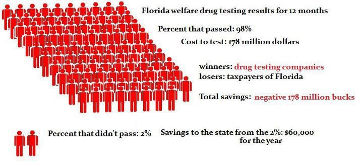 drug test for people on food stamps and other welfare