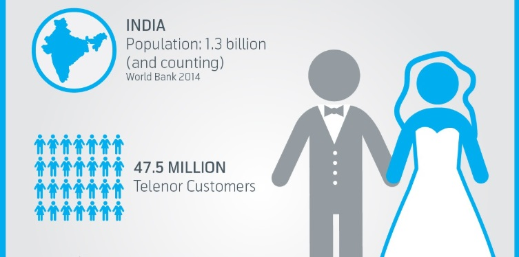 Telenor EKYC App 47.5Million Users in India