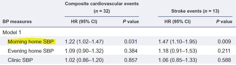 図:起床時血圧と脳卒中リスク