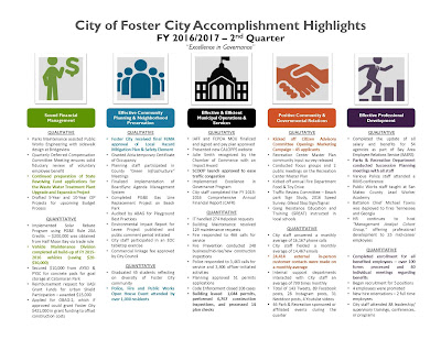 http://www.fostercity.org/departmentsanddivisions/citymanager/upload/Accomplishment-Highlights-2nd-Quarter.pdf