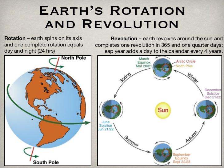 Perbedaan Rotasi Dan Revolusi Bumi Gurugeografi Id