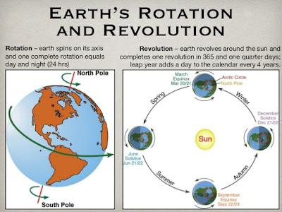 Perbedaan Rotasi dan Revolusi Bumi