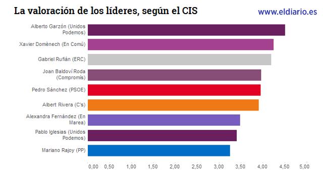 Mariano Rajoy, el político peor valorado, según el CIS.