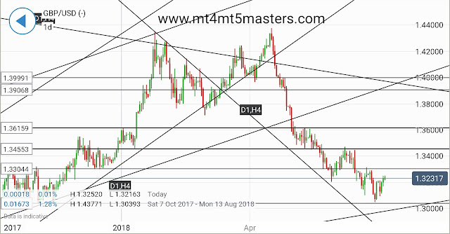 GBPUSD Rally possible as UK charges potentialities and Football increase Self Belief