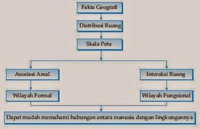 Struktur Organisasi Geografi