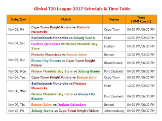 Global T20 League 2017 Schedule & Time Table, Global T20 League 2017 fixture, Global T20 League 2017 fixture, Global T20 League 2017 local time, match detail, GMT, IST, Local, GT 20 league 2017, Global T20 League 2017 all team squad, Global T20 League 2017 all player list, 2017 global t20 league, all player list, all team squad, Pakistan, south Africa, England, south Africa global t20 league 2017, Global T20 League 2017 time table, schedule, match detail, South Africa's T20 Global League Teams: Cape Town Knight Riders, Pretoria Mavericks, Stellenbosch Monarchs, Joburg Giants, Durban Qalandars, Nelson Mandela Bay Stars, Pretoria Mavericks, Benoni Zalmi, Bloem City Blazers,