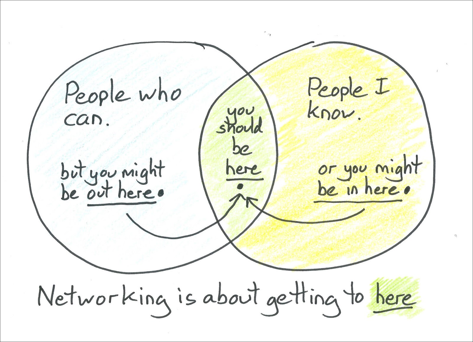 The secret of networking in one diagram lets assume that i am trying to hire someone who does exactly what you do who do i consider well normally i consider only the people i know in the yellow pooptronica Gallery