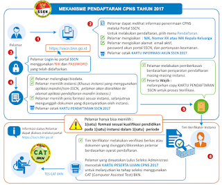 Penerimaan CPNS 2017 MAHKAMAH AGUNG RI JADWAL PENDAFTARAN ONLINE