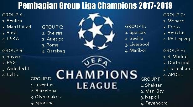 Pembagiaan Group Liga Champions 2017-2018