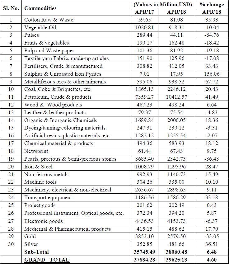 import estimates major commodities india april 2018