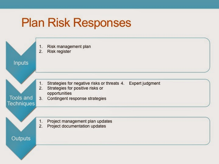 PMP Study guide Project Risk Management - Plan Risk Response
