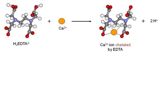 Dr. Kumud Tanwar's Chemistry blog: EDTA Reaction with