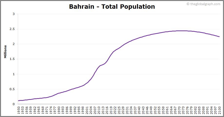 Bahrain  Total Population Trend