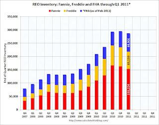 Fannie Freddie FHA REO Inventory