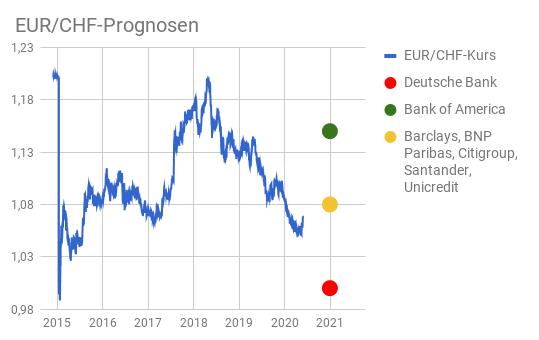 Euro Schweizer Franken Prognosen für Ende 2020 per Liniendiagramm dargestellt