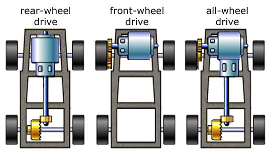 Huston Cadillac Buick GMC: RWD, FWD, AWD, and 4WD demystified!