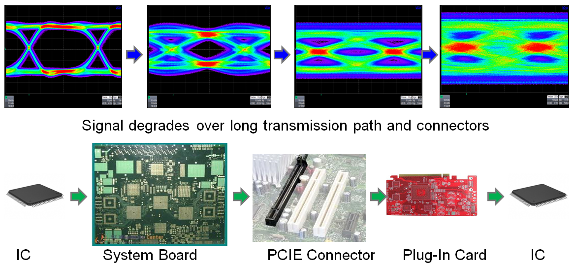 SI problems are the root cause for dynamic link equalization in PCIe 3.0
