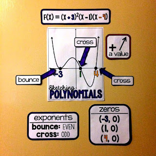sketching polynomials reference on an Algebra 2 word wall