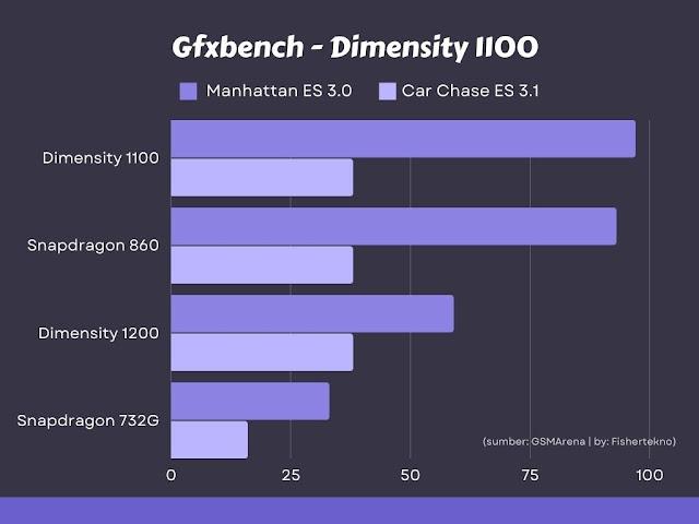 GFXbench Dimensity 1100