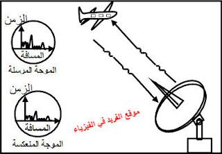 تركيب محطة الرادار