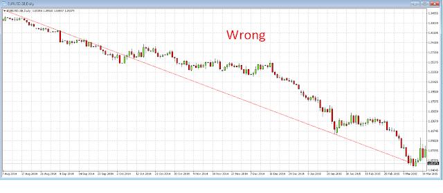 incorrect plot of trendline