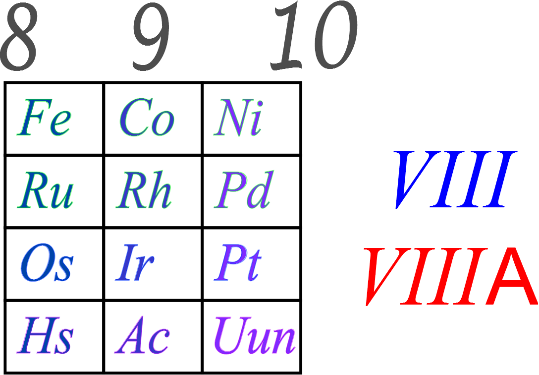 Ciencias de joseleg 3 estructura de la tabla periodica bloques y como siempre digo si hay una cosa ilgica se debe a la herencia histrica en la segunda tabla de mendeleev el grupo viii an no era el de los gases nobles urtaz Images