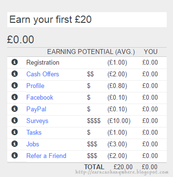 Vivatic Earn Money From Online Jobs